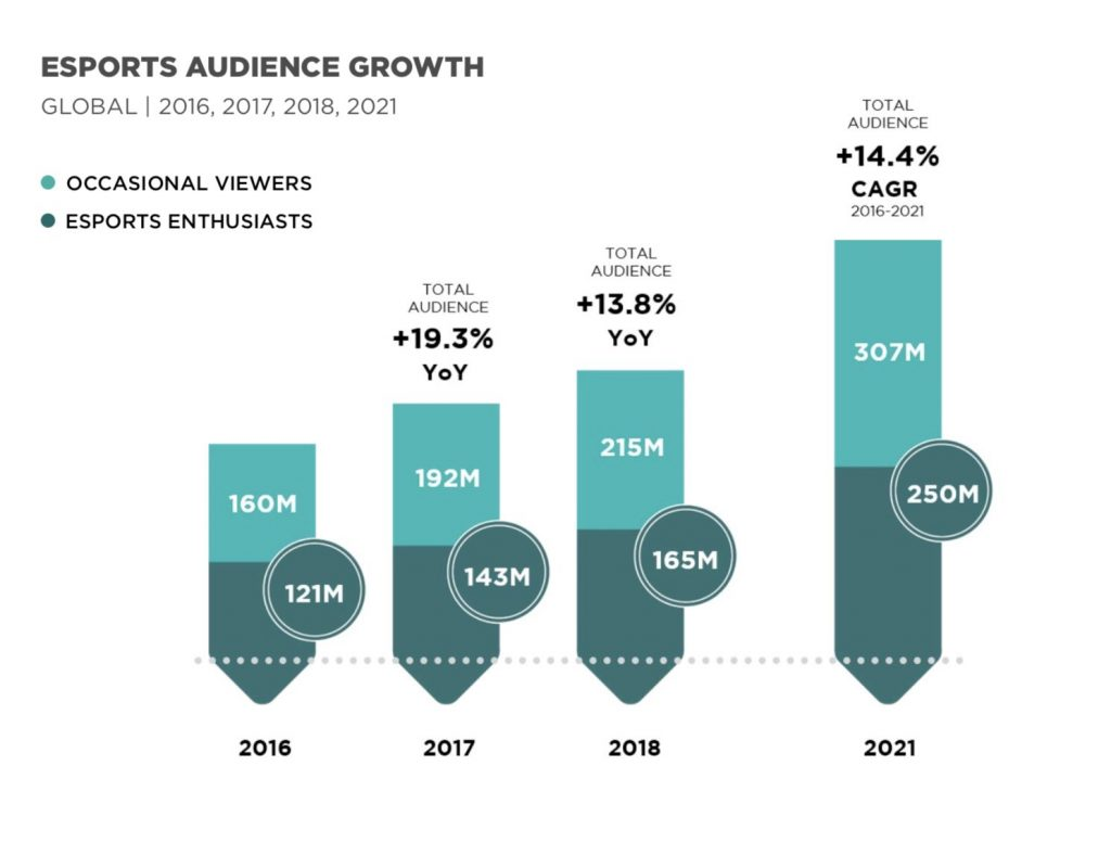 esports-audience-growth-esports-data-provider