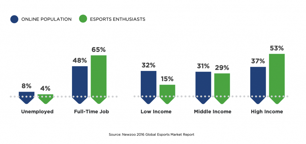 Chart-of-esports-audience-for-esports-data-provider