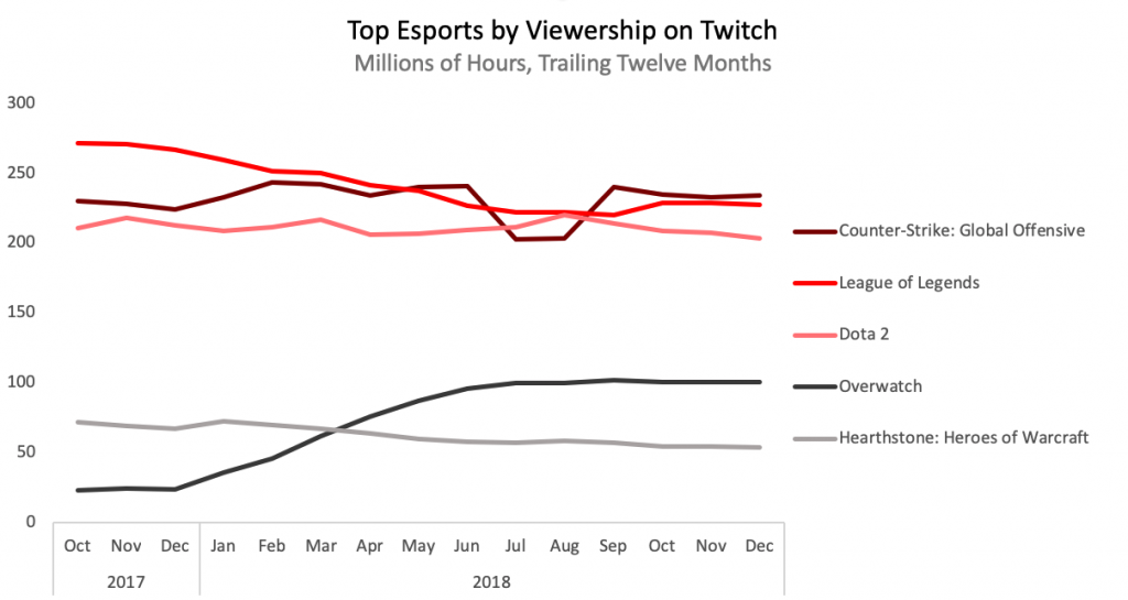 top-esports-by-viewership-on-twitch