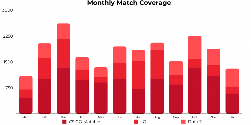 GameScorekeeper's monthly match coverage