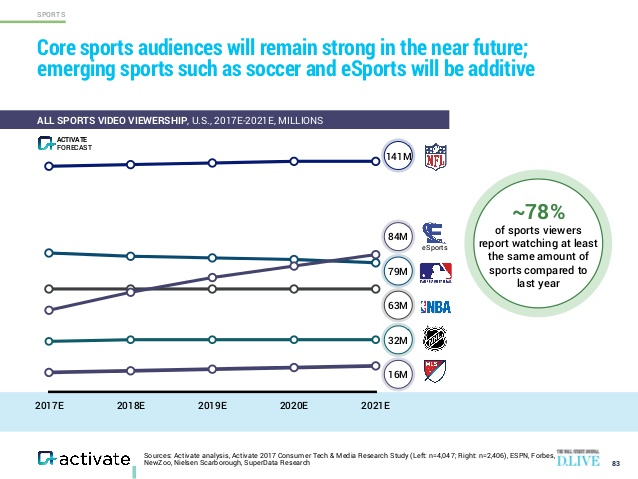 the esports audience is growing and soon exceeds both the NBA and MLB